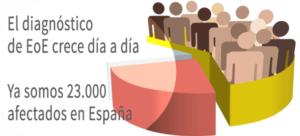 Población afectados de EoE
